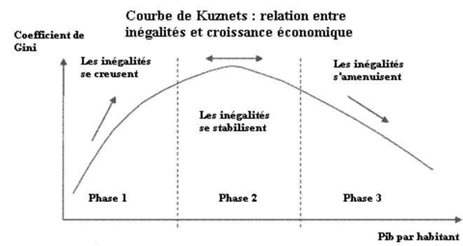 Les théories de la croissance